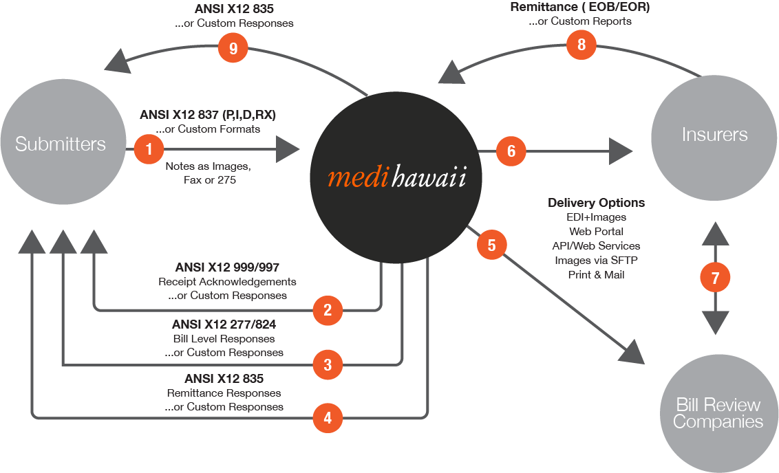 Healthcare Providers | Medi Hawaii